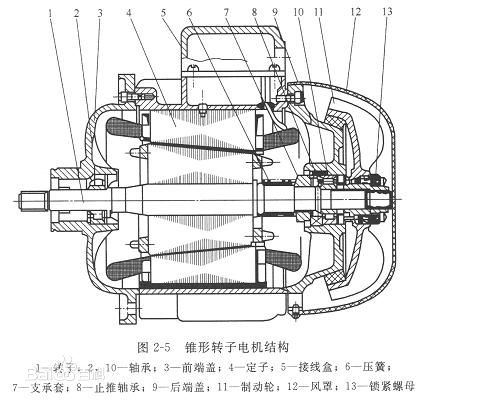 简述电动葫芦的锥形电机结构明细-北京市凌鹰起重机械