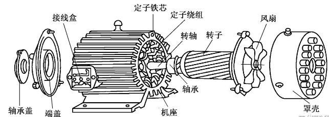 电动葫芦三相异步电机的抱闸原理介绍